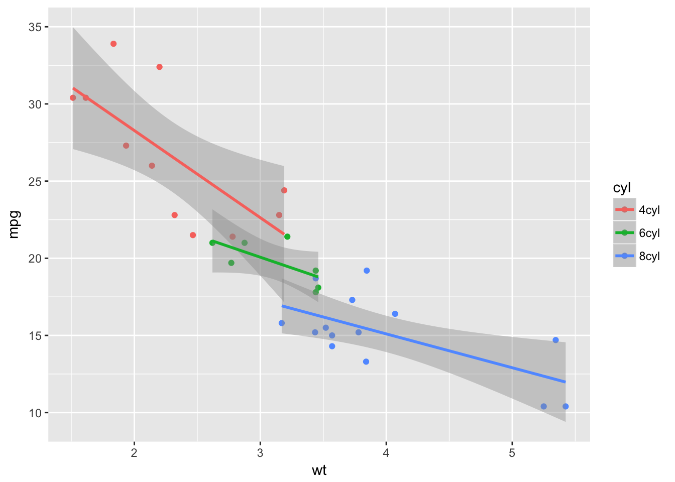 Add ggplot to a LaTeX document - techXhum